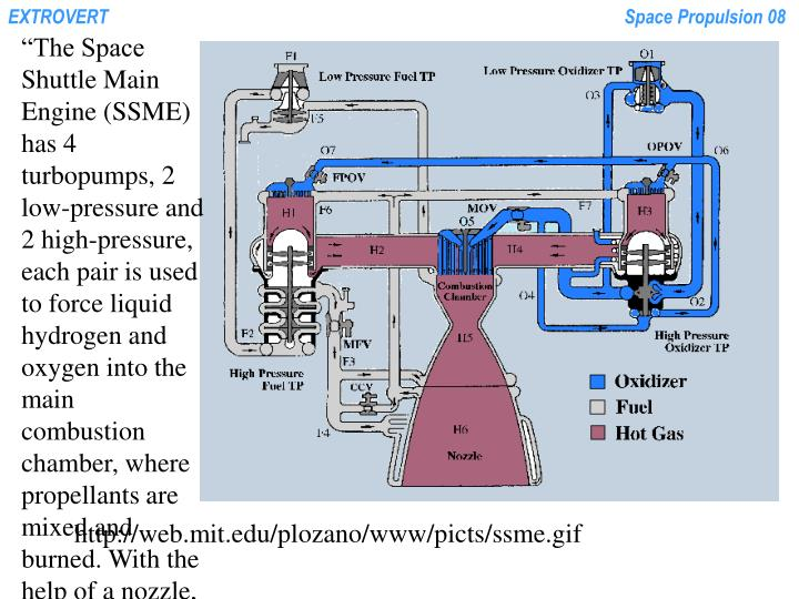 """The Space Shuttle Main Engine (SSME) has 4 turbopumps, 2 low-pressure and 2 high-pressure, each pair is used to force liquid hydrogen and oxygen into the main combustion chamber, where propellants are mixed and burned. With the help of a nozzle, which is regeneratively cooled using liquid hydrogen, thrust is produced after the hot gases are expanded and accelerated. Each high-pressure pump has a preburner, where all the fuel and some oxygen are burned, the gases produced are used to run two-staged turbines that move the pumps' impellers."""