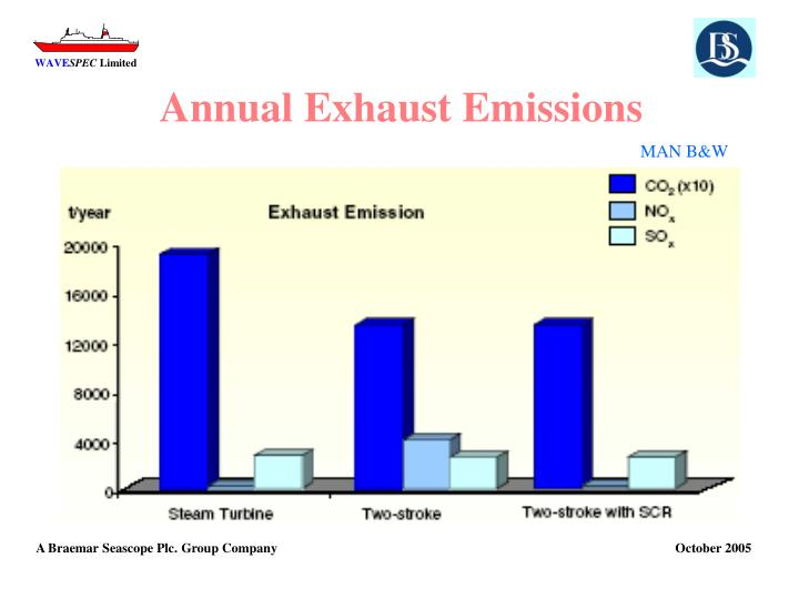 Annual Exhaust Emissions