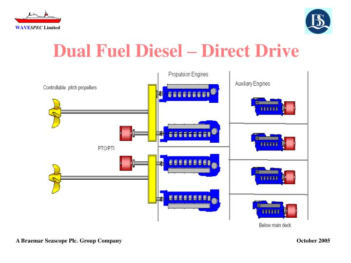 Dual Fuel Diesel – Direct Drive
