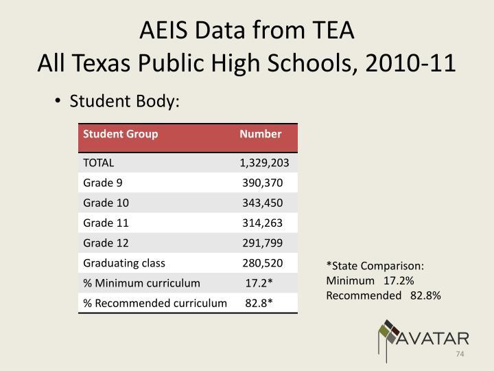 AEIS Data from TEA