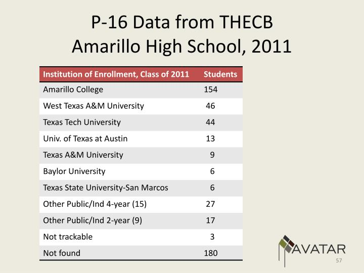 P-16 Data from THECB