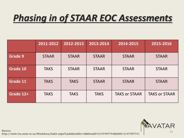 Phasing in of STAAR EOC Assessments