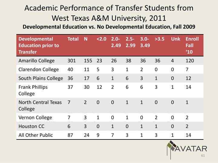 Academic Performance of Transfer Students from