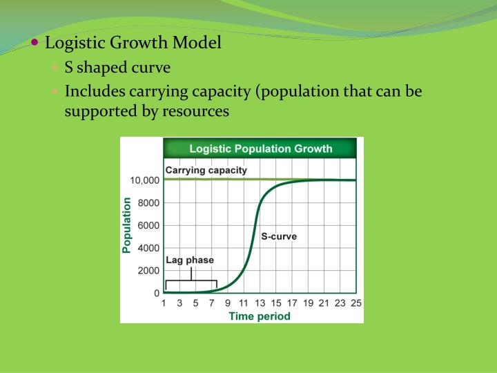 Logistic Growth Model