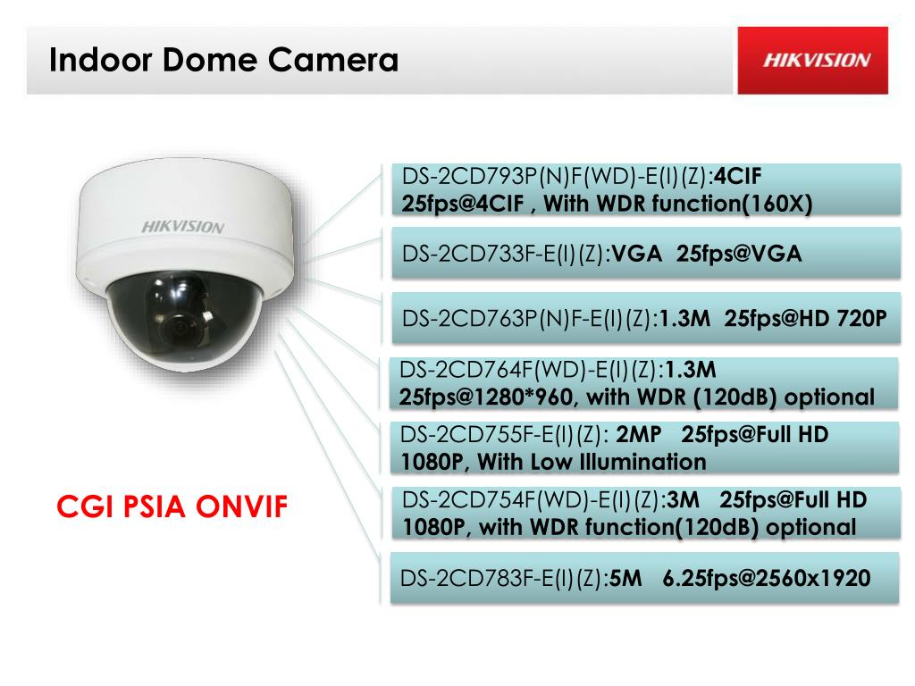 PPT - IP Camera and Solution PowerPoint Presentation - ID:2402265