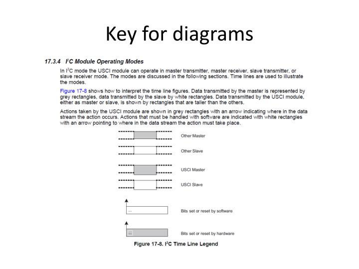 Key for diagrams