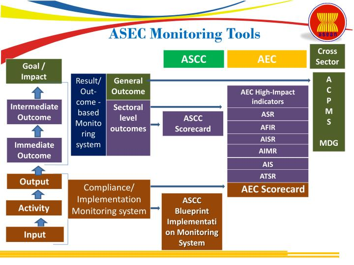 Ppt dr melanie milo asean integration monitoring office asean asec monitoring tools cross sector aec malvernweather Images