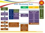 asec monitoring tools