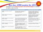 how does aimo monitor the aec1