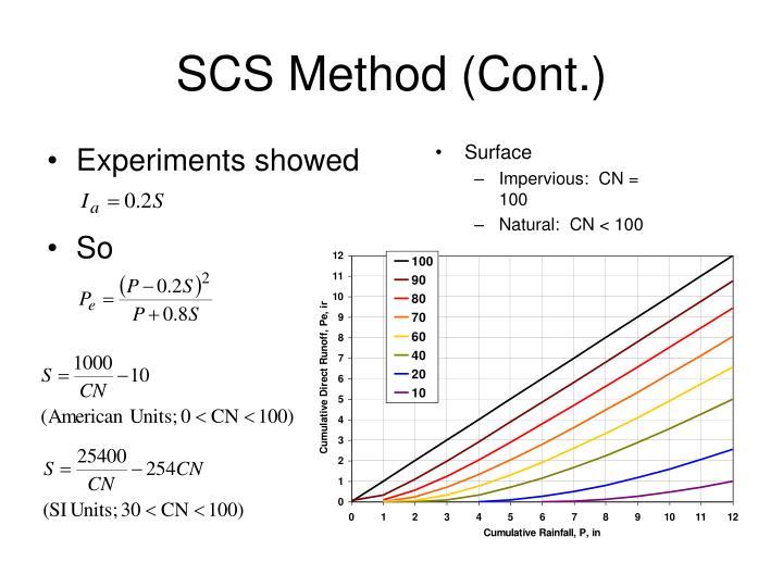 SCS Method (Cont.)