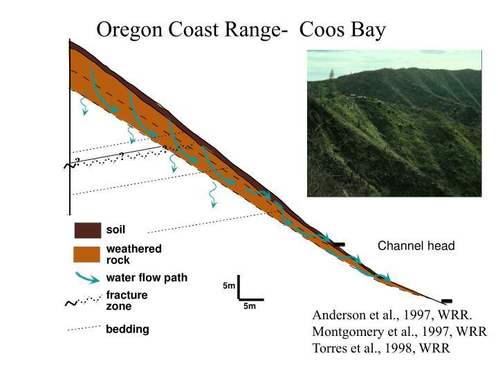 Oregon Coast Range-  Coos Bay