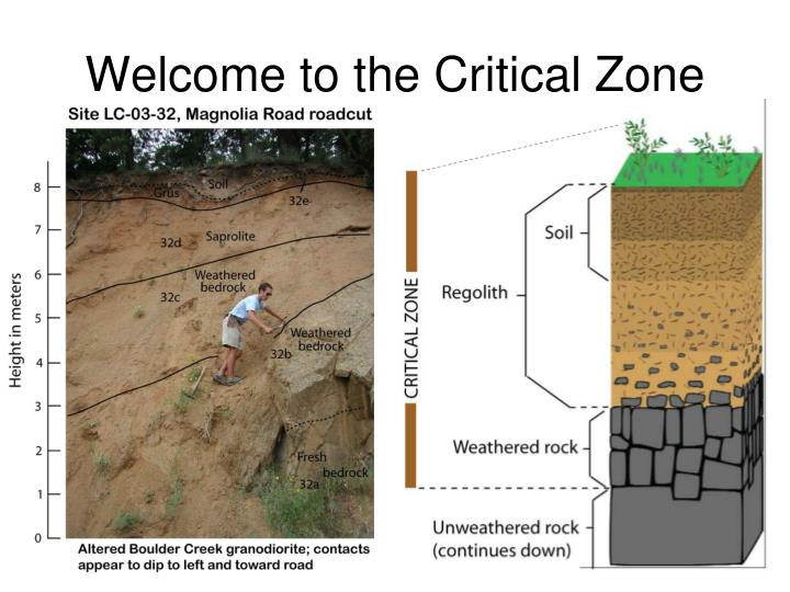 Welcome to the Critical Zone