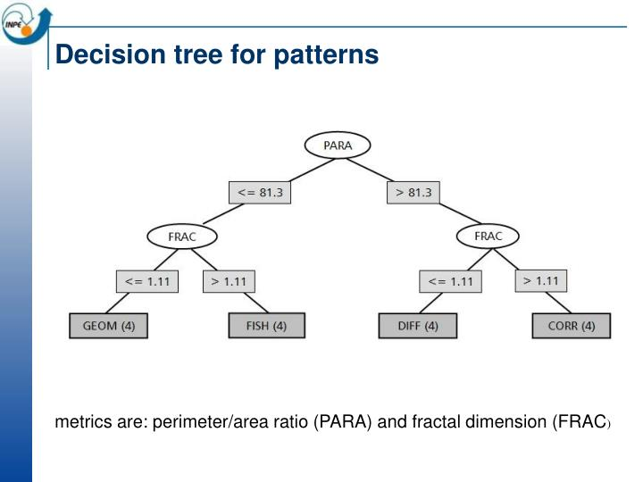 Decision tree for patterns