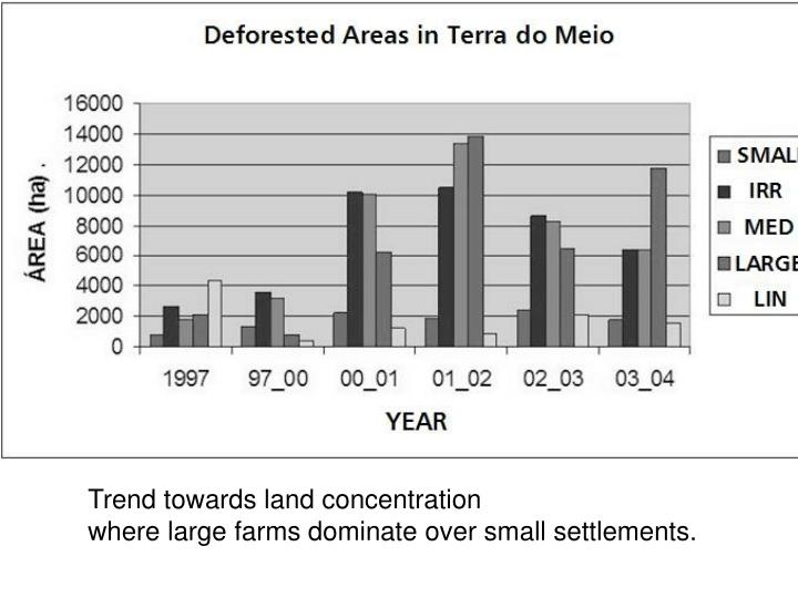 Trend towards land concentration