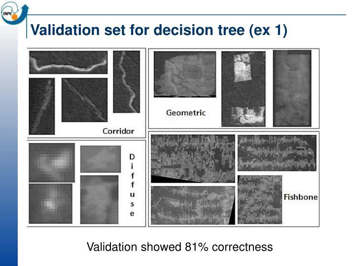 Validation set for decision tree (ex 1)