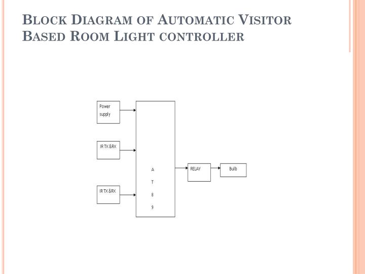 Block Diagram of Automatic Visitor Based Room Light controller