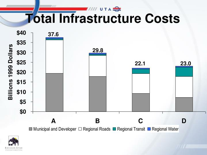 Total Infrastructure Costs