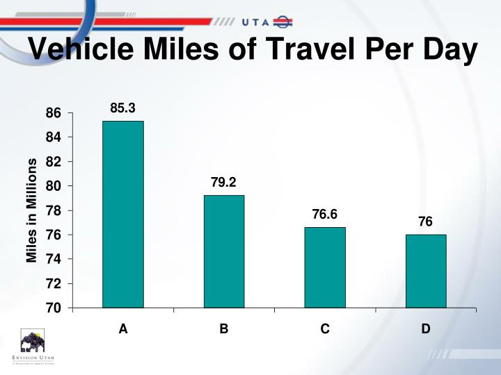 Vehicle Miles of Travel Per Day