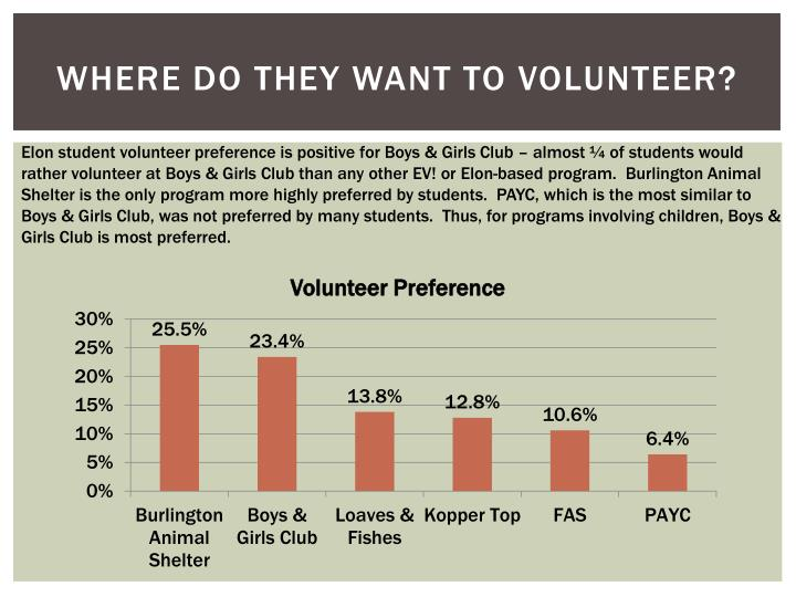 Where Do They Want To Volunteer?