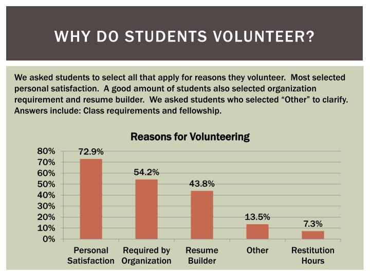 Why Do Students Volunteer?