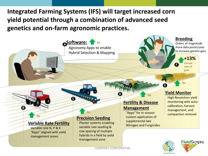 Ppt Integrated Farming Systems Powerpoint Presentation