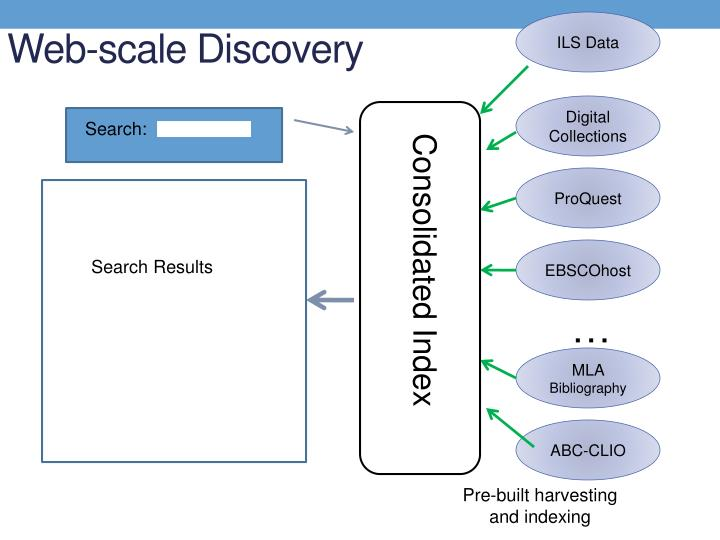 Web-scale Discovery