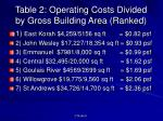 table 2 operating costs divided by gross building area ranked
