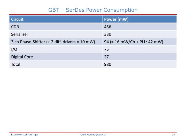 GBT – SerDes Power Consumption