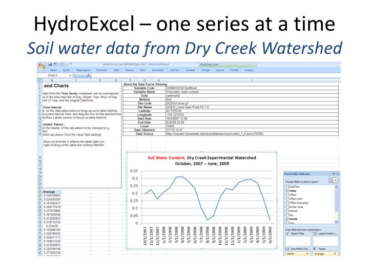 HydroExcel – one series at a time