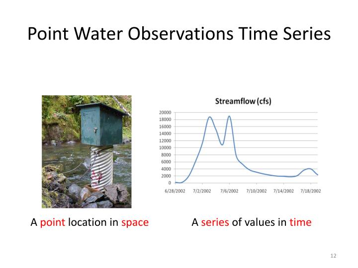 Point Water Observations Time Series