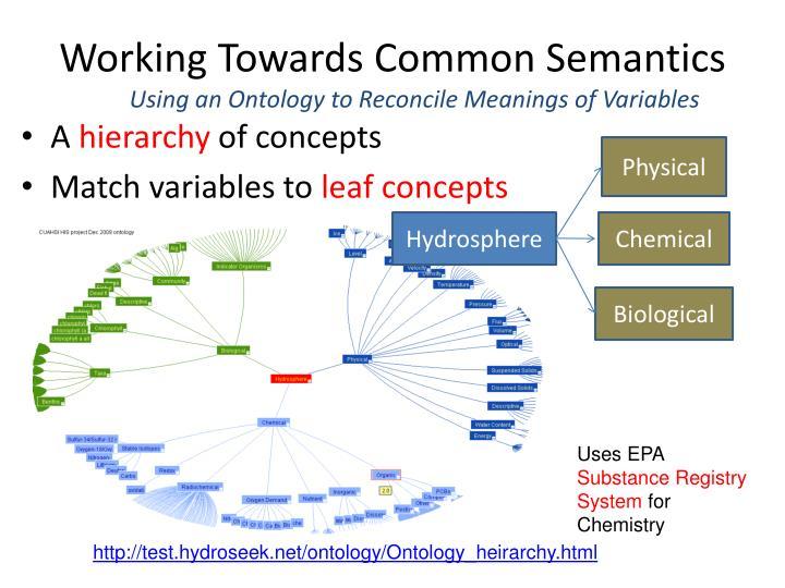 Working Towards Common Semantics