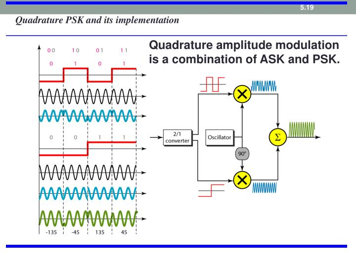 Quadrature PSK and its implementation