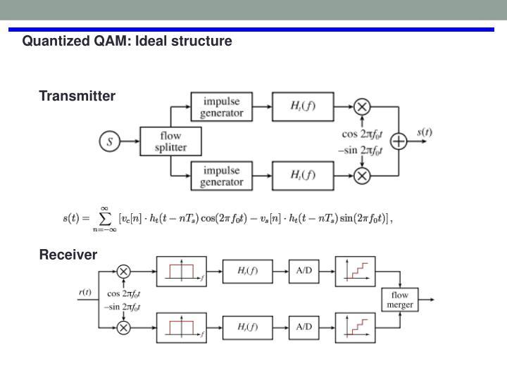 Quantized QAM: Ideal structure