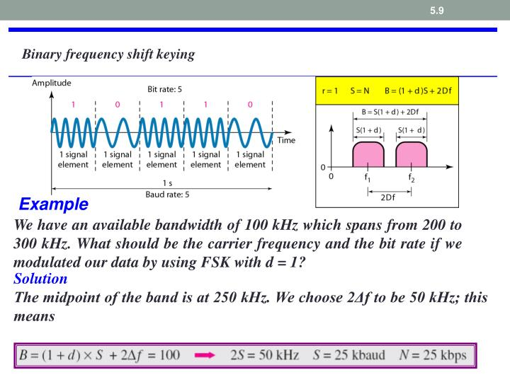Binary frequency shift keying