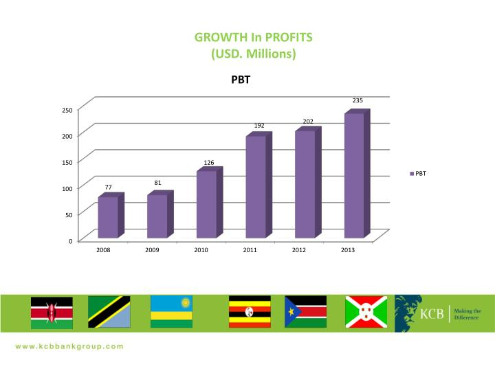 GROWTH In PROFITS