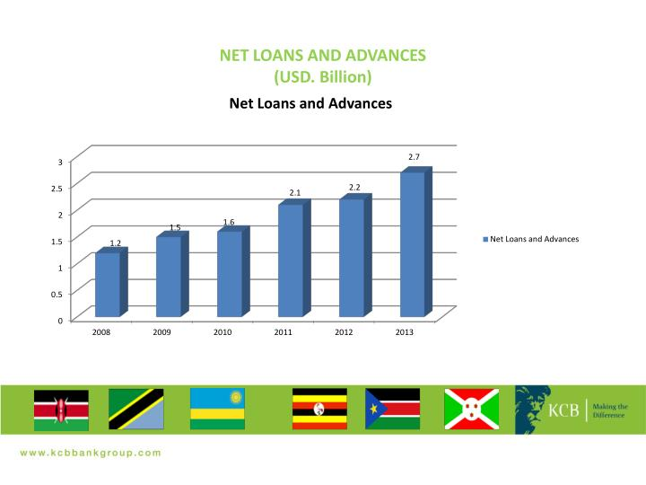 NET LOANS AND ADVANCES