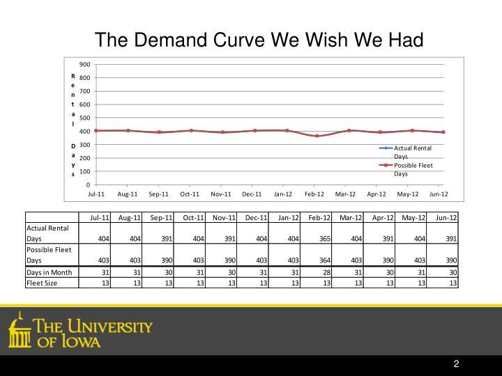 The Demand Curve We Wish We Had