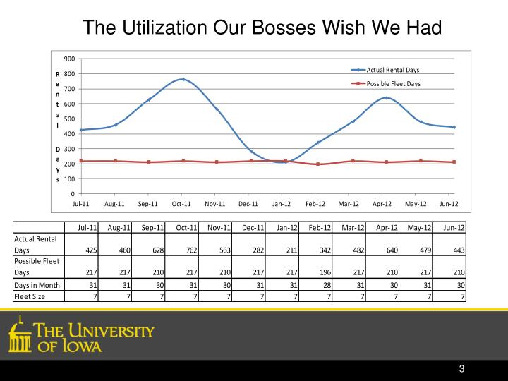 The Utilization Our Bosses Wish We Had