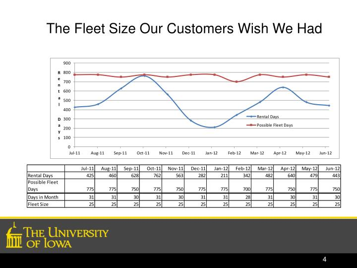 The Fleet Size Our Customers Wish We Had