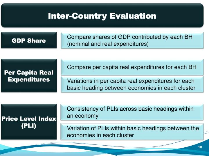 Inter-Country Evaluation