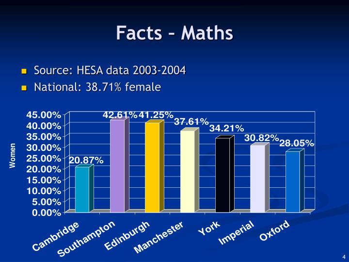 Facts – Maths