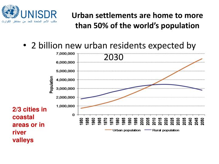 Urban settlements are home to more than 50 of the world s population