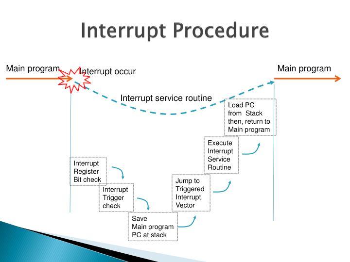 Interrupt Procedure