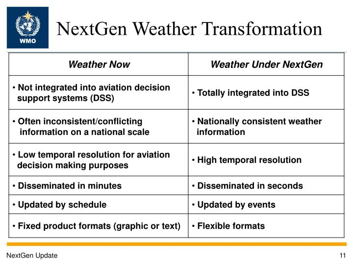 NextGen Weather Transformation