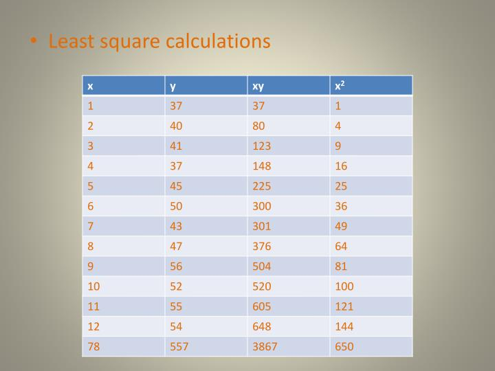 Least square calculations