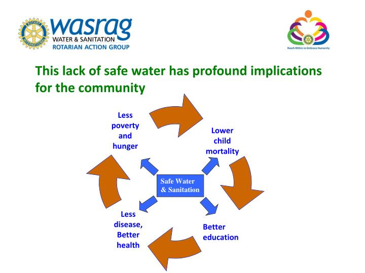 This lack of safe water has profound implications