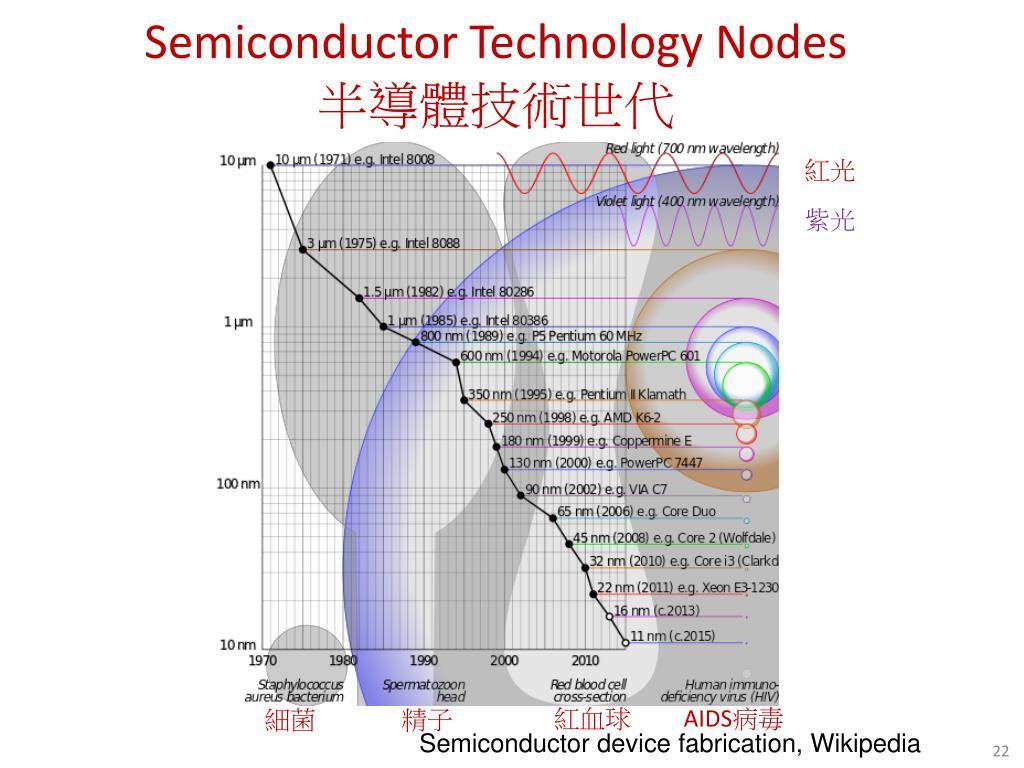 PPT - Samuel C  Pan, 潘正聖University/External Research R&D