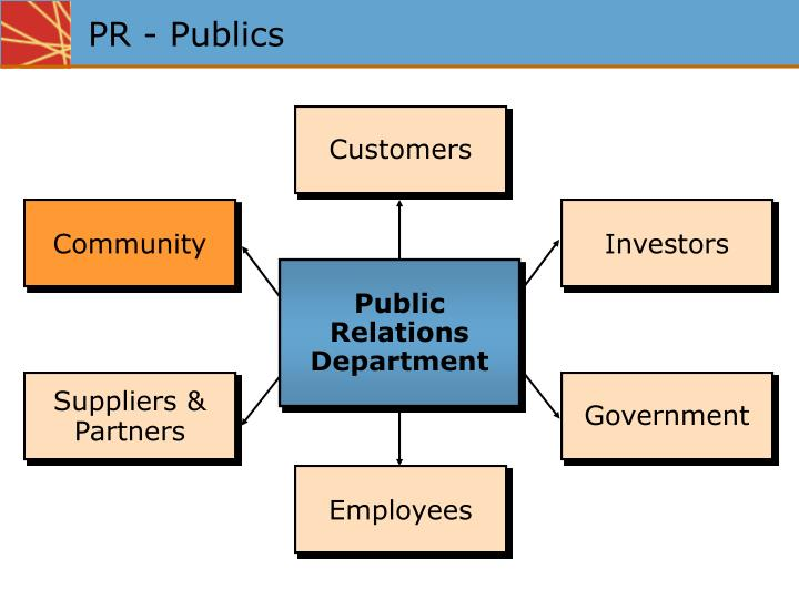 a history and role of the public relations department in government 18 public relations in government public relations role in government: the government public relations contributes to: 1 implementation of public the basic function of the government public relations department / agencies is to provide information, education/instruction to the citizens.