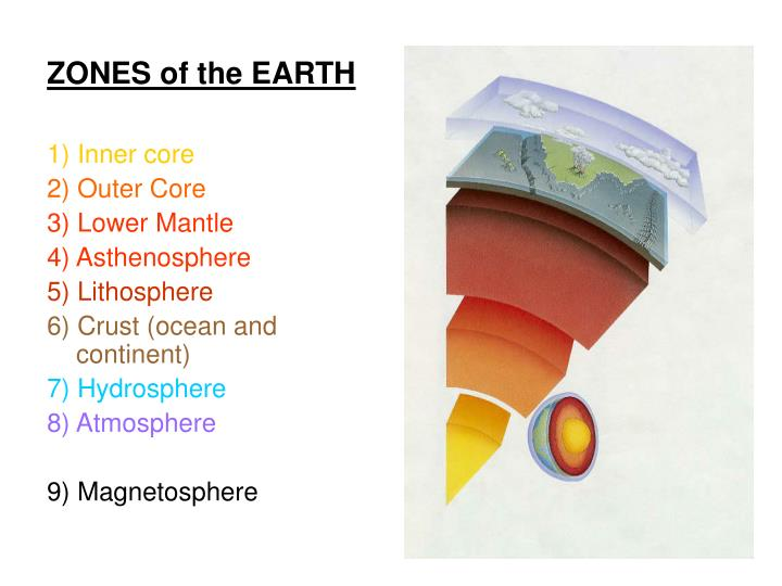 ZONES of the EARTH