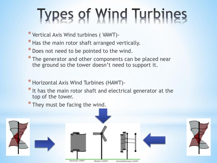 Vertical Axis Wind turbines ( VAWT)-